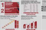 Emploi industriel : Moulay Hafid Elalamy joue encore avec les chiffres