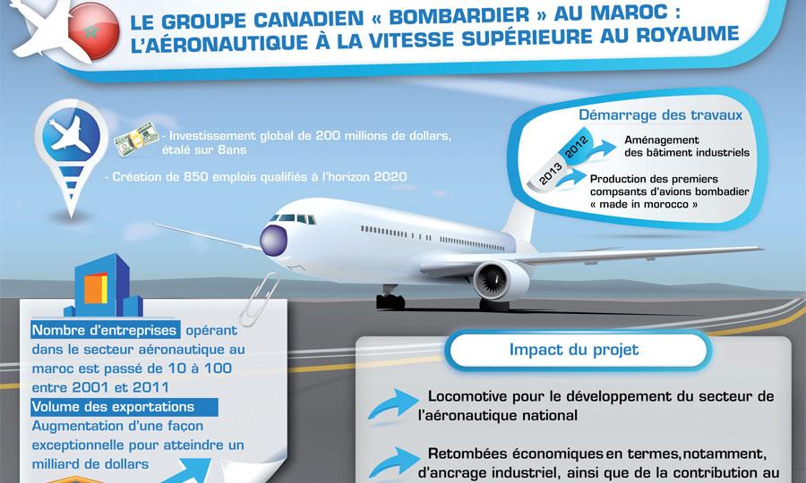 Bombardier aéronautique maroc recrutement