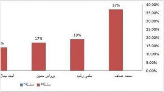 عرب أيدول: اتهامات ل \