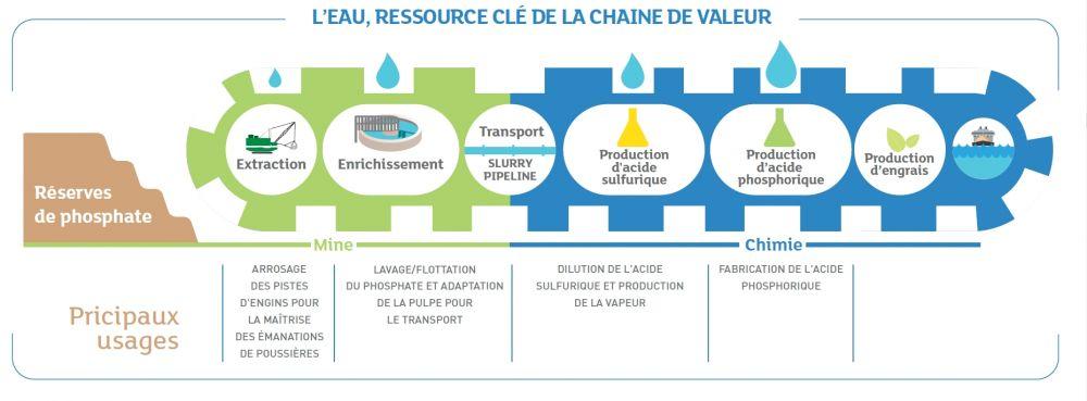 L'eau est un élément essentiel à chaque étape de la production industrielle. (c)OCP