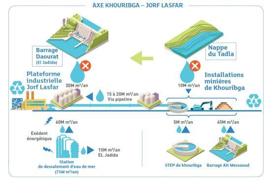 La consommation d'eau par l'OCP sur l'axe Khouribga Jorf Lasfar. (c)OCP