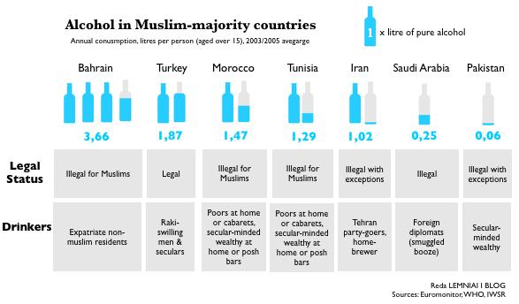 Le maroc au 12 rang des pays musulmans par sa consommation d 39 alcool - Consommation moyenne electricite appartement ...