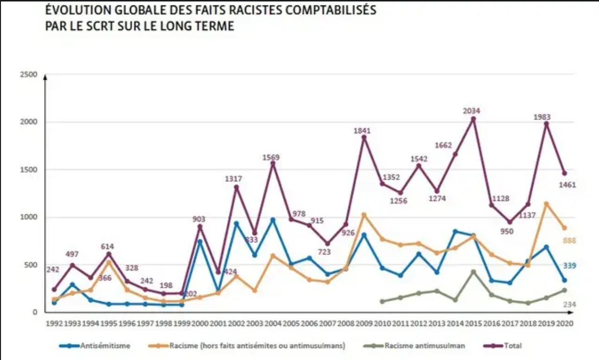 Tendances des faits racistes en France, avec un hausse des actes anti-musulman depuis 2018 - CNCDH