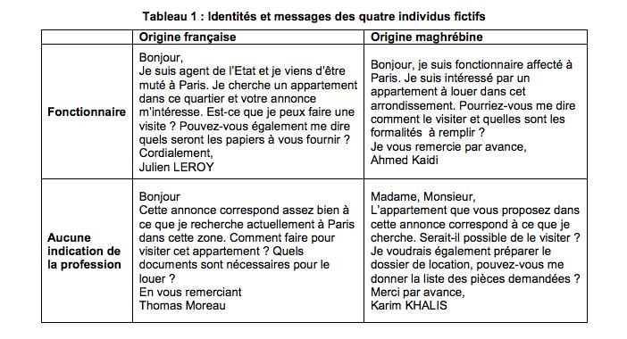 À Paris, Mohamed, Ali ou Kaddour se voient refuser des logements — Discrimination