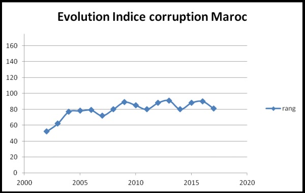 Figure 3 : indice corruption Maroc 2002-2017. / Ph. DR
