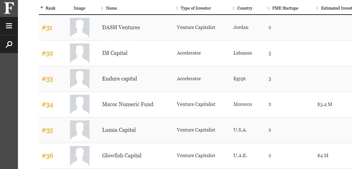 The list of the 50 Most Active Investors in teh Arab World by Forbes